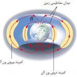 مقاله درمورد میدان مغناطیسی زمین