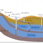 تحقیق درمورد منابع آبهای زیر زمینی در جهان